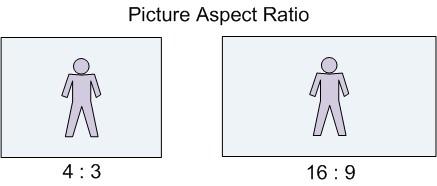 Picture Aspecto Ratio